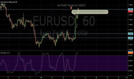 EURUSD: 1st Target Hit