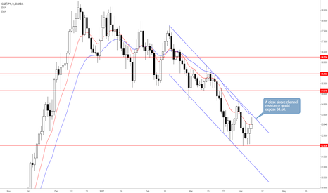 CADJPY: CADJPY Consolidation Coming to an End?