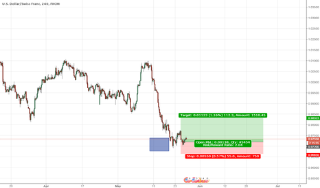 USDCHF: USDCHF my opinion return for long