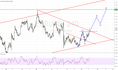 EURUSD: waiting for correction before going long !!!
