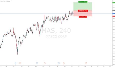 MAS: long if break 28.04