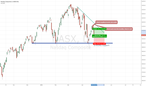 NASX: NASDAQ leading the market lower