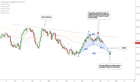 USDCLP: USDCLP bullish Gartley pattern in the making