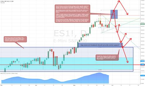 ES1!: ES wedge with possible high side break scenario
