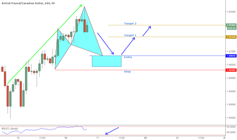 GBPCAD: GBPCAD Potential bullish Cypher pattern with trend