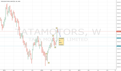 TATAMOTORS: TATAMOTORS (NSE INDIA) good short