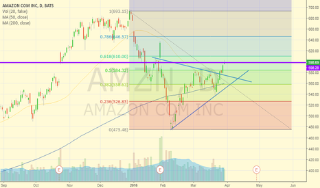 AMZN: we are quite there...