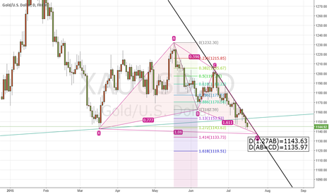 XAUUSD: Wait for this area to buy