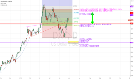DXY: DXY   5-30