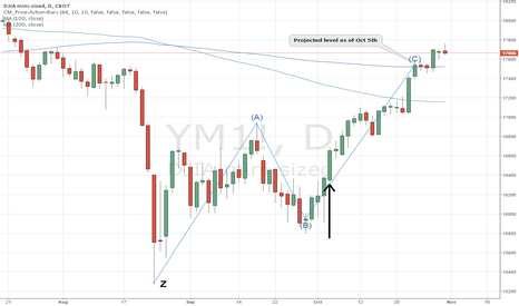 YM1!: Dow futures