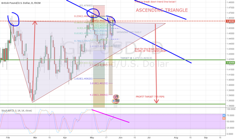 GBPUSD: SELL GBPUSD ASCENDING TRIANGLE BREAKDOWN