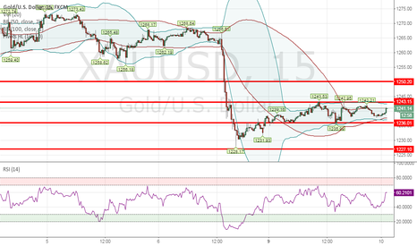 XAUUSD: Today Gold's Comment