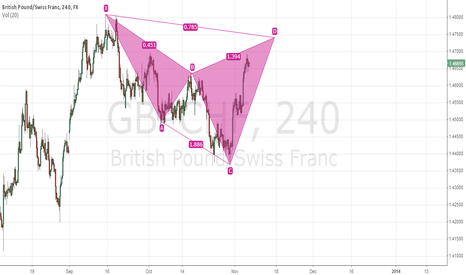 GBPCHF: Potential Cypher