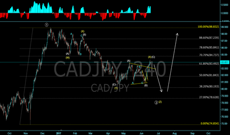 CADJPY: CADJPY update! Structure became more complex!