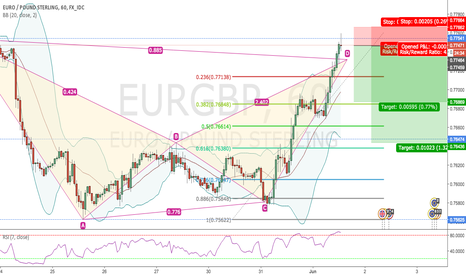 EURGBP: EURGBP BEARISH BAT PATTERN FINISH 1H