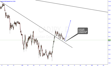 CADJPY: CADJPY trendline break out