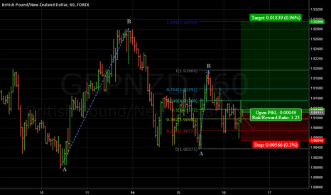 GBPNZD: GBPNZD trade