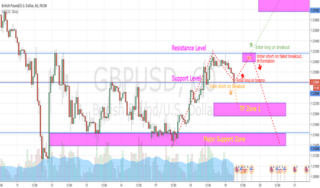 GBPUSD: GBPUSD 1H Upcoming Plays (Naked Forex)