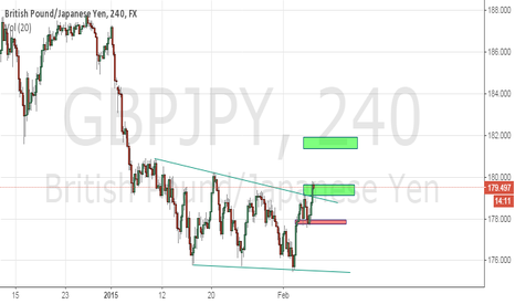 GBPJPY: long at momment
