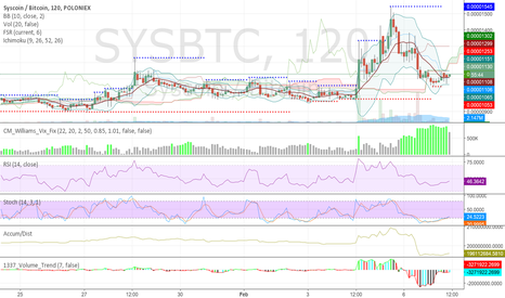 SYSBTC: time to buy SYScoin
