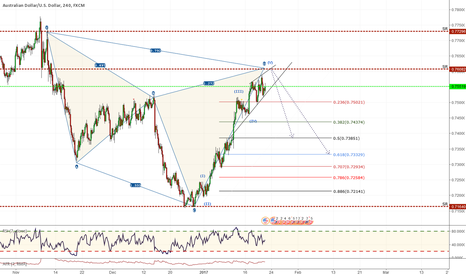 AUDUSD: Massive Chyper with ED ( ending diagonal)