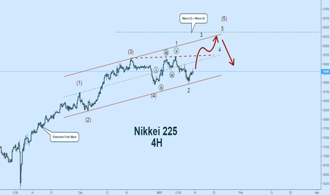 JPN225: Nikkei 225 Wave Count:  One More Rally