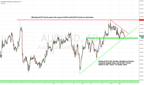 AUDUSD: AUD/USD Short trade IF 0,932 level gets violated