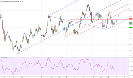 AUDJPY: AUDJPY: Low risk Long