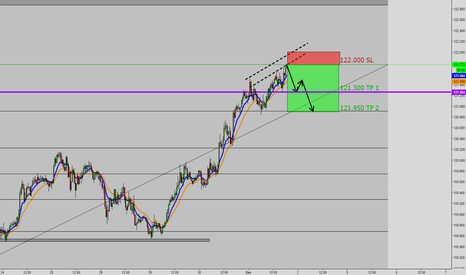 EURJPY: EURJPY 30 Min, Short term drop?