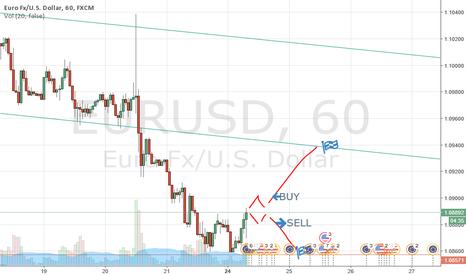 EURUSD: target plan eurusd 1h