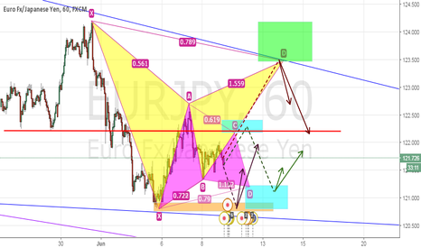 EURJPY: 3 Ideas for the next week or two