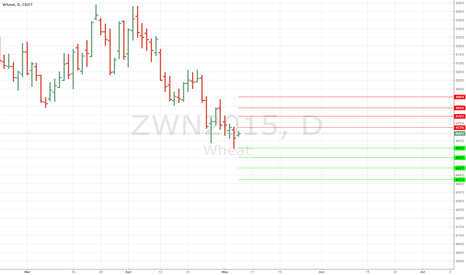 ZWN2015: Daily Support and Resistance for July Wheat