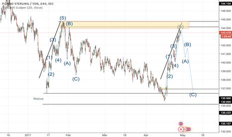 GBPJPY: Pound Sterling / YEN - Corrective Wave
