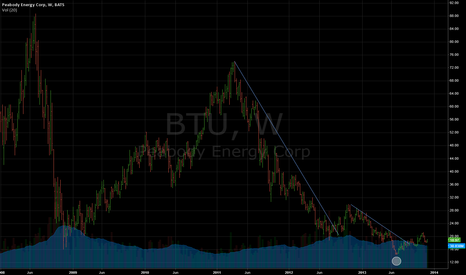 BTU: this time is different? I think so