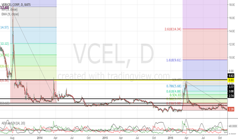 VCEL: Major resistance at $6.60, don't chase