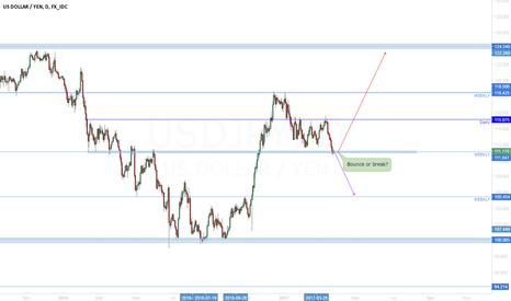 USDJPY: USD/JPY New bullish impulse medium-long term?