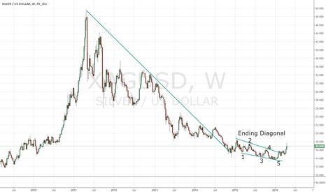 XAGUSD: The Silver chart shows a clear ending diagonal.