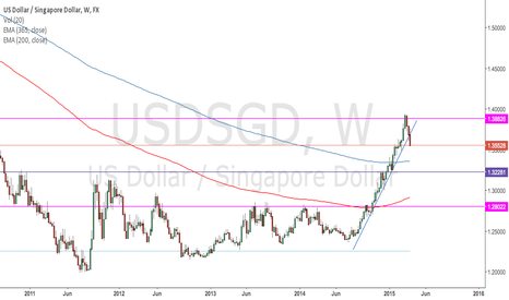 USDSGD: USD/SGD break of upward trend line