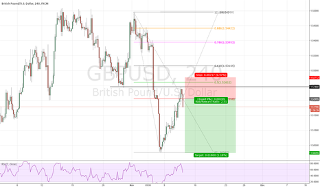 GBPUSD: Short on GBPUSD for 180 Pips