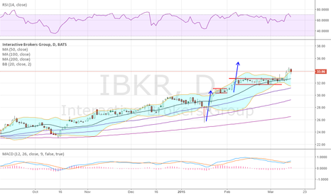 IBKR: Top 10 last week broke out and looks good