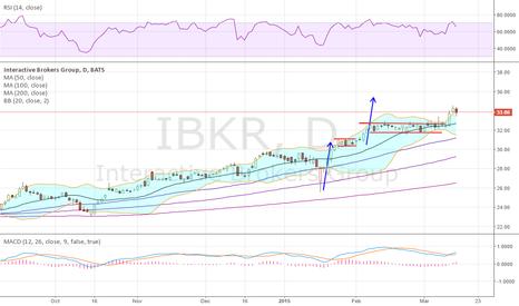 IBKR: Top 10 last week broke out and looks good