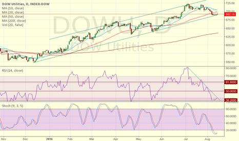 DOWU: Rise for utilities DOWU