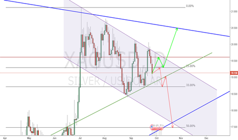 XAGUSD: XAGUSD possible scenarios