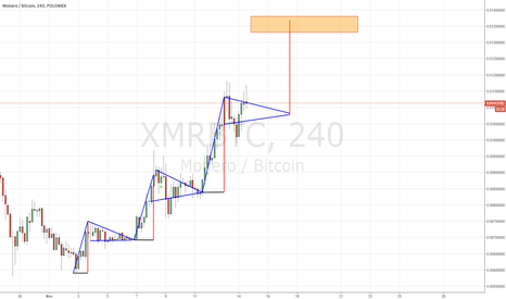 XMRBTC: One more monero continuation bull flag