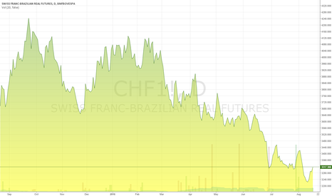 CHF1!: Swiss Franc / Real Brazil
