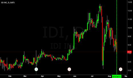 IDI: $IDI On bounce watch...