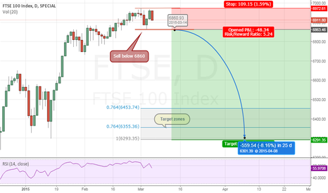 FTSE: FTSE 100 - Expecting bearish follow-through