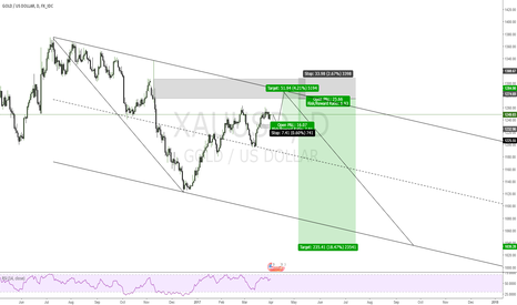 XAUUSD: XAUUSD GOLD Short Long term and long short term