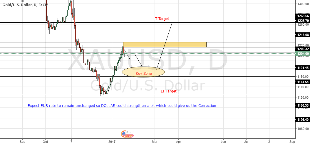 Preparation Before ECB RATE AHEAD GOLD LEVELS and Zones
