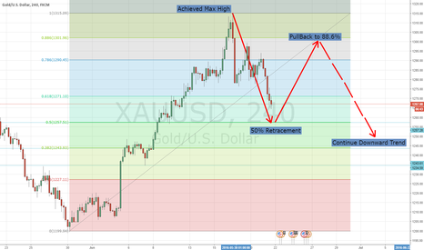 XAUUSD: XAUUSD going to retrace back to 1300 then move down